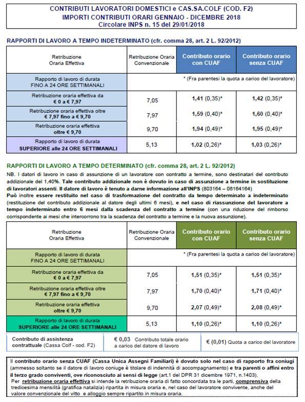 Aggiornati i minimi retributivi per i collaboratori famigliari 1